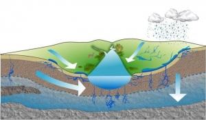 Podzemne vode na vplivnem območju akumulacijskih bazenov hidroelektrarn na spodnji Savi