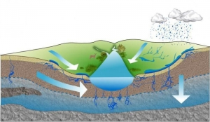 Groundwater in the zone o...